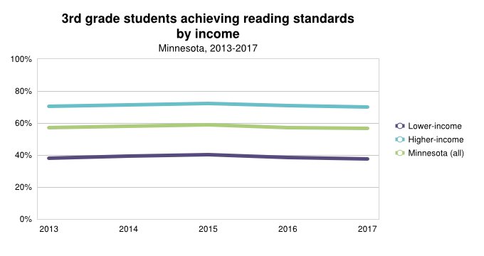 <a href = 'https://www.mncompass.org/chart/k195/3rd-grade-reading-scores#1-6488-g' target='_blank' >3rd Grade Reading by income</a>
